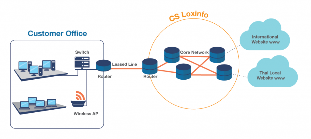 Internet Leased Line Cambodia