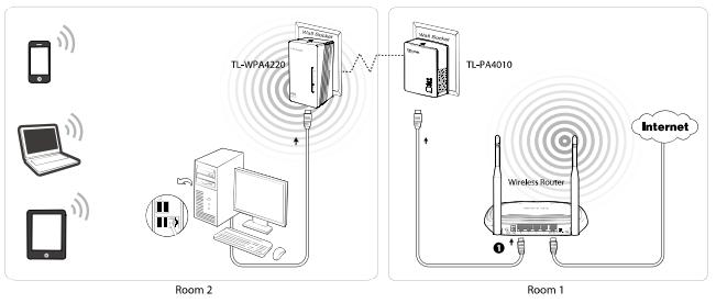 Wifi extender on power line