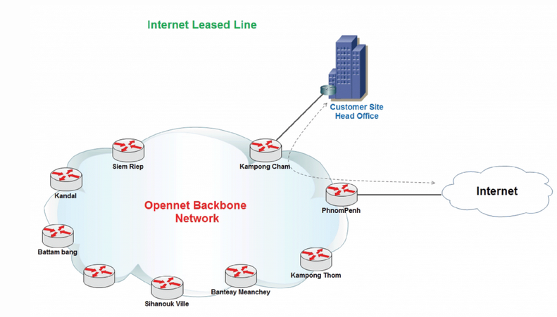 Internet Leased Line opennet cambodia